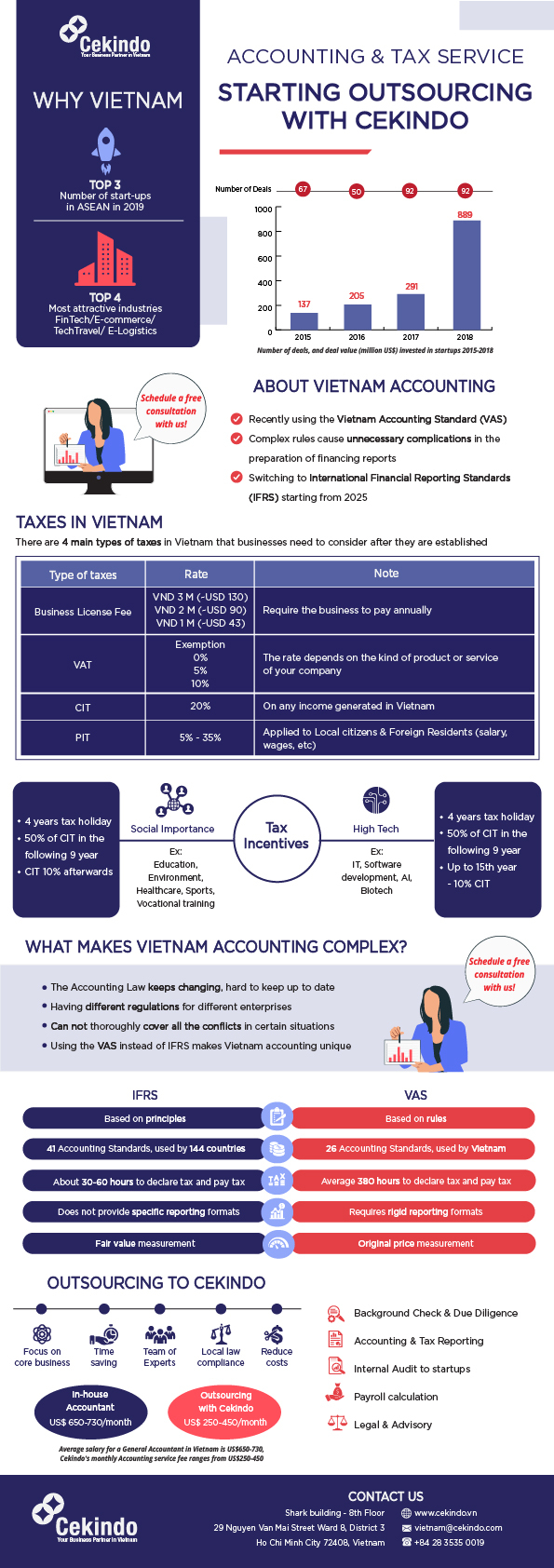 infographic Accounting and Tax in Vietnam by Cekindo